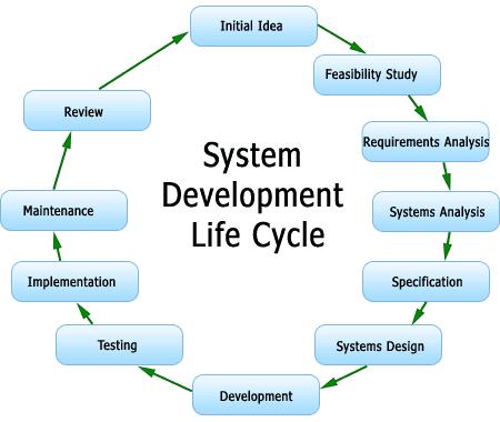 010 Lifecycle Development