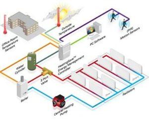 IMAT3424 Systems Building Management